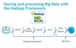 Big Data Analytics Framework