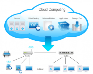 Cloud Solutions Provider DFW