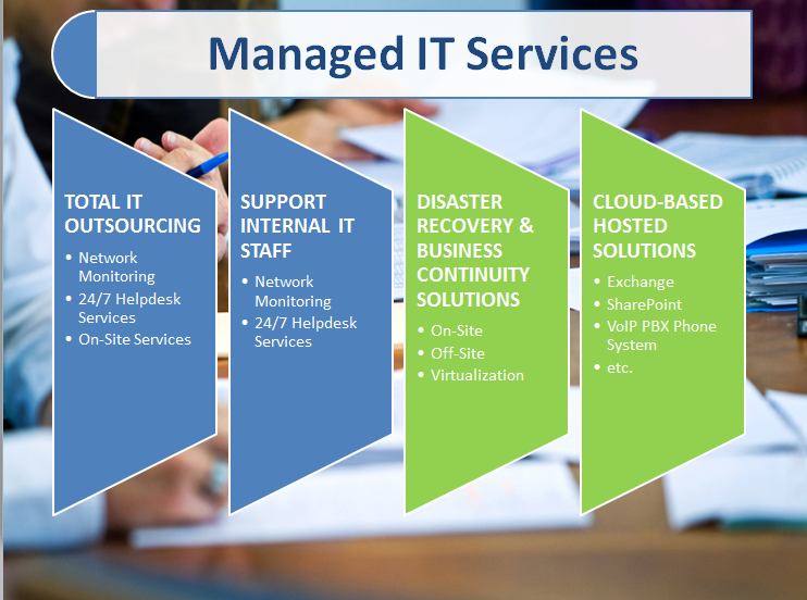 Image result for Managed IT Services